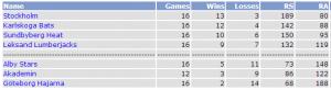 elitserien after 16 games 2013
